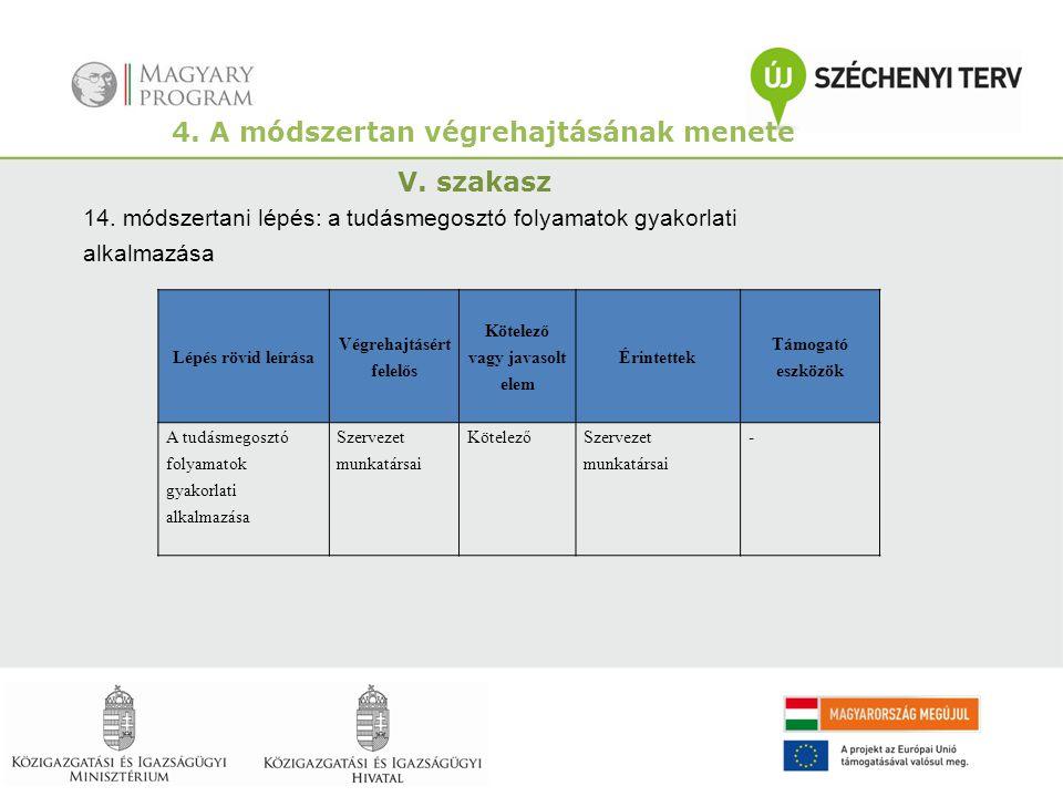4. A módszertan végrehajtásának menete V. szakasz 14. módszertani lépés: a tudásmegosztó folyamatok gyakorlati alkalmazása Lépés rövid leírása Végreha