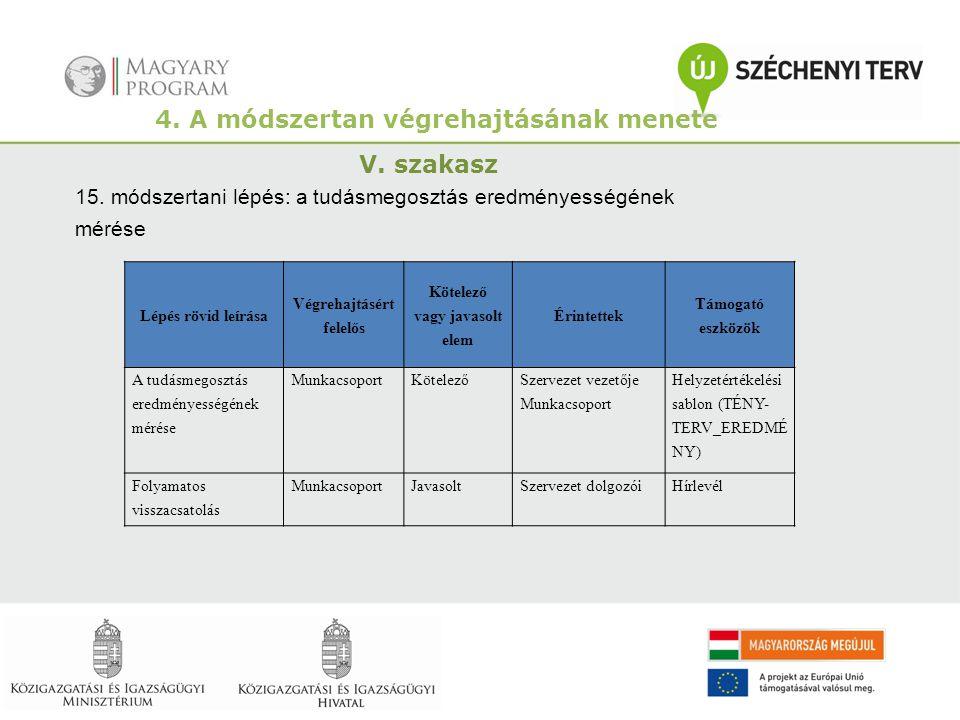 4. A módszertan végrehajtásának menete V. szakasz 15. módszertani lépés: a tudásmegosztás eredményességének mérése Lépés rövid leírása Végrehajtásért
