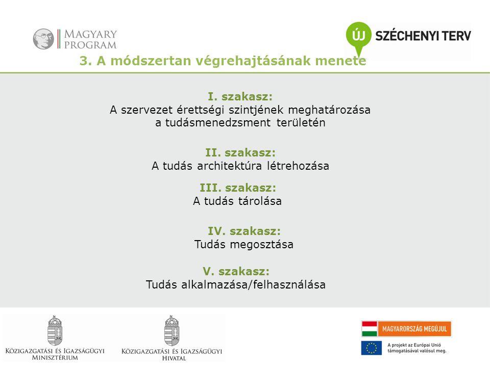 3. A módszertan végrehajtásának menete I. szakasz: A szervezet érettségi szintjének meghatározása a tudásmenedzsment területén II. szakasz: A tudás ar