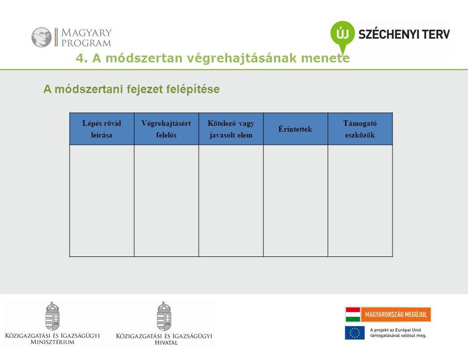 4. A módszertan végrehajtásának menete A módszertani fejezet felépítése Lépés rövid leírása Végrehajtásért felelős Kötelező vagy javasolt elem Érintet
