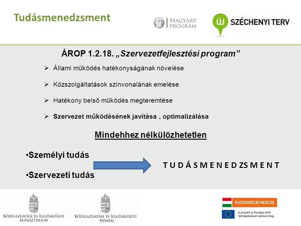 """Tudásmenedzsment ÁROP 1.2.18. """"Szervezetfejlesztési program""""  Állami működés hatékonyságának növelése  Közszolgáltatások színvonalának emelése  Hat"""