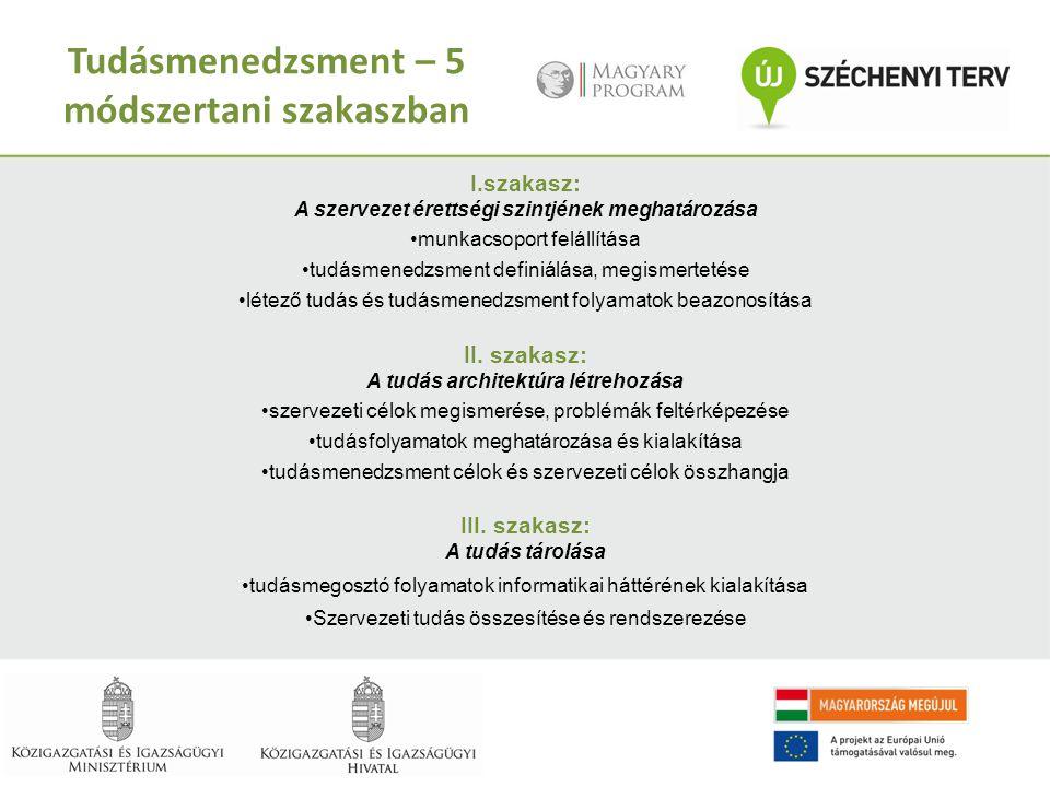 Tudásmenedzsment – 5 módszertani szakaszban I.szakasz: A szervezet érettségi szintjének meghatározása munkacsoport felállítása tudásmenedzsment defini