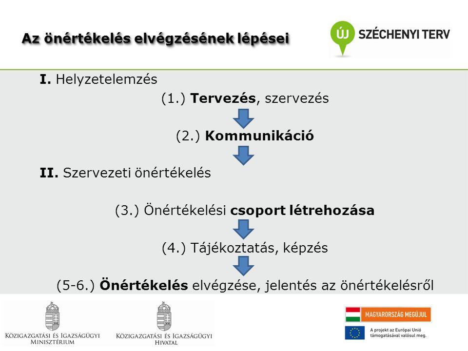 I. Helyzetelemzés (1.) Tervezés, szervezés (2.) Kommunikáció II. Szervezeti önértékelés (3.) Önértékelési csoport létrehozása (4.) Tájékoztatás, képzé
