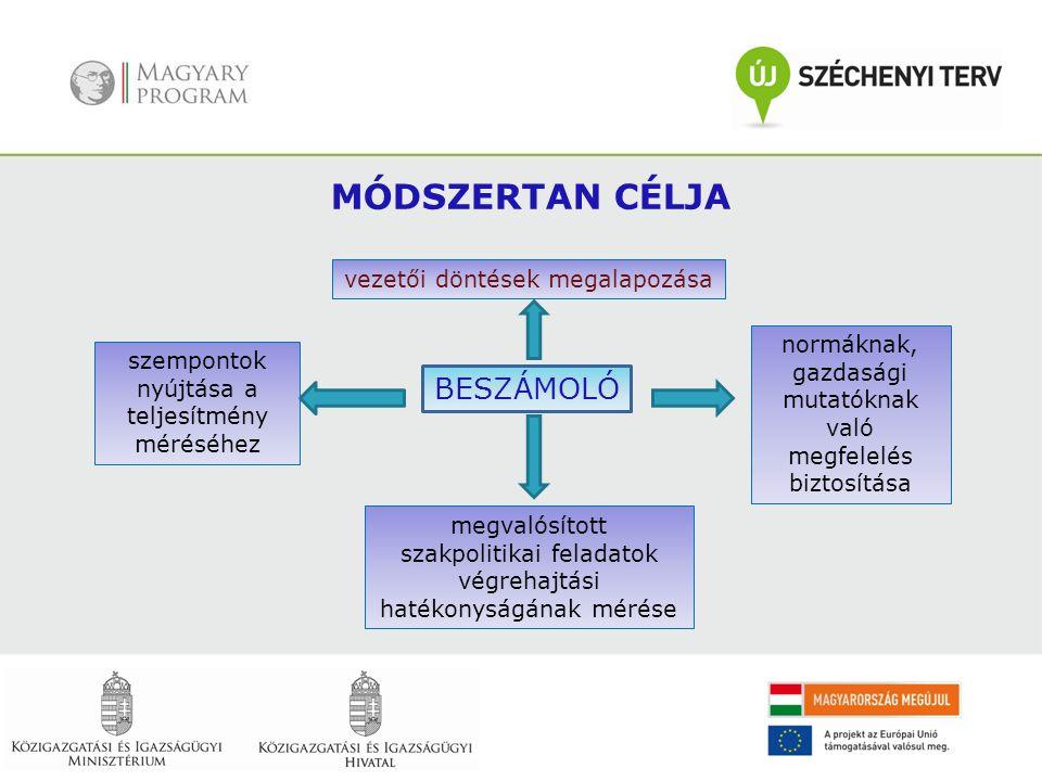 MÓDSZERTAN CÉLJA BESZÁMOLÓ normáknak, gazdasági mutatóknak való megfelelés biztosítása megvalósított szakpolitikai feladatok végrehajtási hatékonyságá