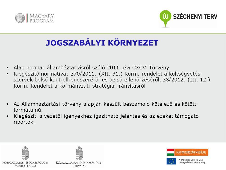 Alap norma: államháztartásról szóló 2011. évi CXCV. Törvény Kiegészítő normatíva: 370/2011. (XII. 31.) Korm. rendelet a költségvetési szervek belső ko