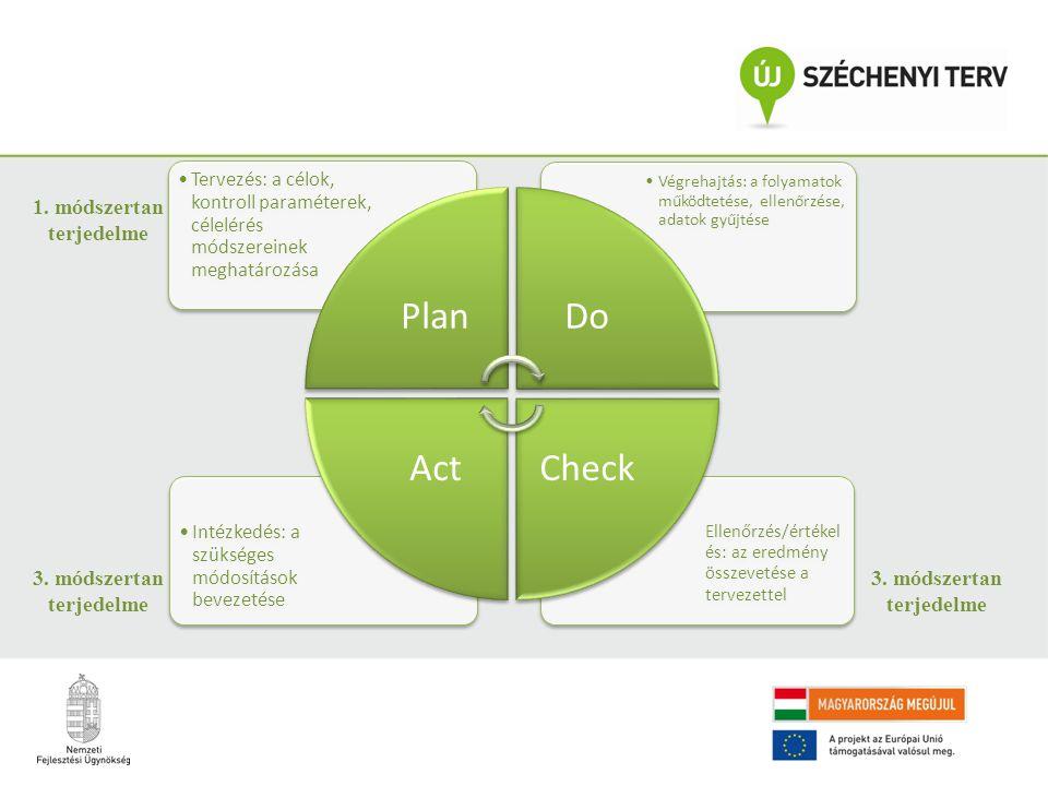 Ellenőrzés/értékel és: az eredmény összevetése a tervezettel Intézkedés: a szükséges módosítások bevezetése Végrehajtás: a folyamatok működtetése, ellenőrzése, adatok gyűjtése Tervezés: a célok, kontroll paraméterek, célelérés módszereinek meghatározása PlanDo CheckAct 1.