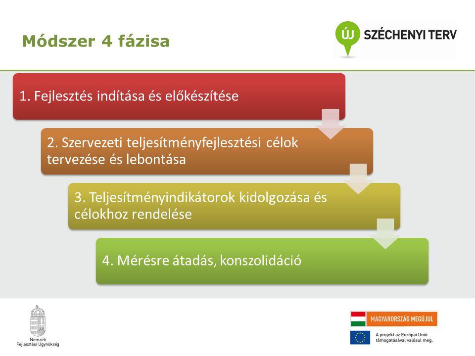 Módszer 4 fázisa 1. Fejlesztés indítása és előkészítése 2.