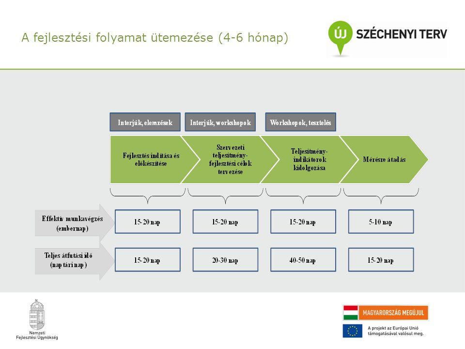 A fejlesztési folyamat ütemezése (4-6 hónap)