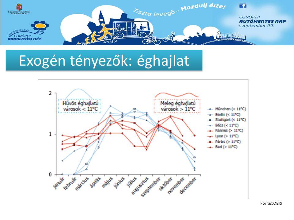 Exogén tényezők: éghajlat Forrás:OBIS