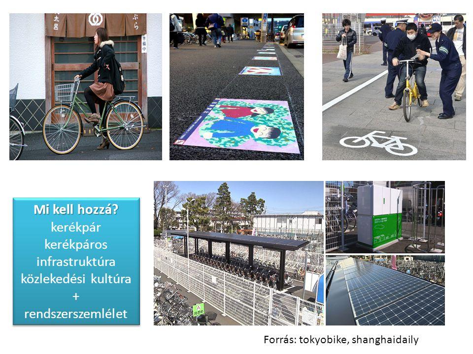 Mi kell hozzá? Mi kell hozzá? kerékpár kerékpáros infrastruktúra közlekedési kultúra + rendszerszemlélet Forrás: tokyobike, shanghaidaily