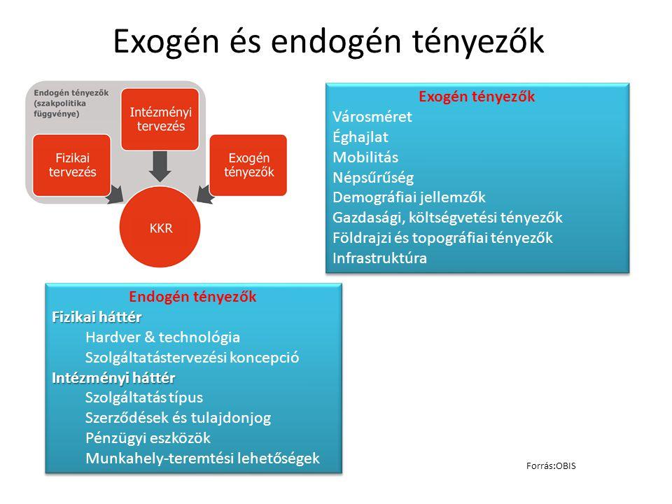 Exogén és endogén tényezők Endogén tényezők Fizikai háttér Hardver & technológia Szolgáltatástervezési koncepció Intézményi háttér Szolgáltatás típus Szerződések és tulajdonjog Pénzügyi eszközök Munkahely-teremtési lehetőségek Endogén tényezők Fizikai háttér Hardver & technológia Szolgáltatástervezési koncepció Intézményi háttér Szolgáltatás típus Szerződések és tulajdonjog Pénzügyi eszközök Munkahely-teremtési lehetőségek Exogén tényezők Városméret Éghajlat Mobilitás Népsűrűség Demográfiai jellemzők Gazdasági, költségvetési tényezők Földrajzi és topográfiai tényezők Infrastruktúra Exogén tényezők Városméret Éghajlat Mobilitás Népsűrűség Demográfiai jellemzők Gazdasági, költségvetési tényezők Földrajzi és topográfiai tényezők Infrastruktúra Forrás:OBIS