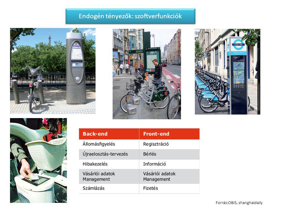 Forrás:OBIS, shanghaidaily Endogén tényezők: szoftverfunkciók
