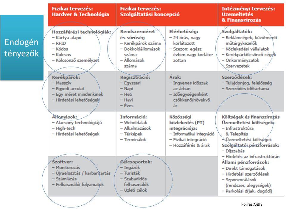 Endogén tényezők Forrás:OBIS