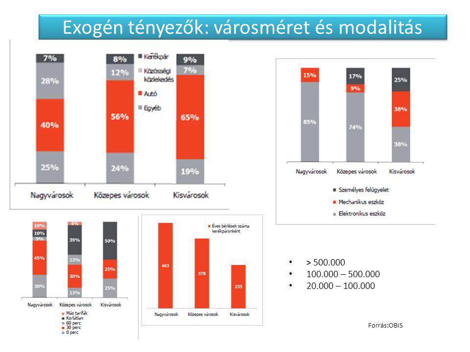 Exogén tényezők: városméret és modalitás > 500.000 100.000 – 500.000 20.000 – 100.000 Forrás:OBIS