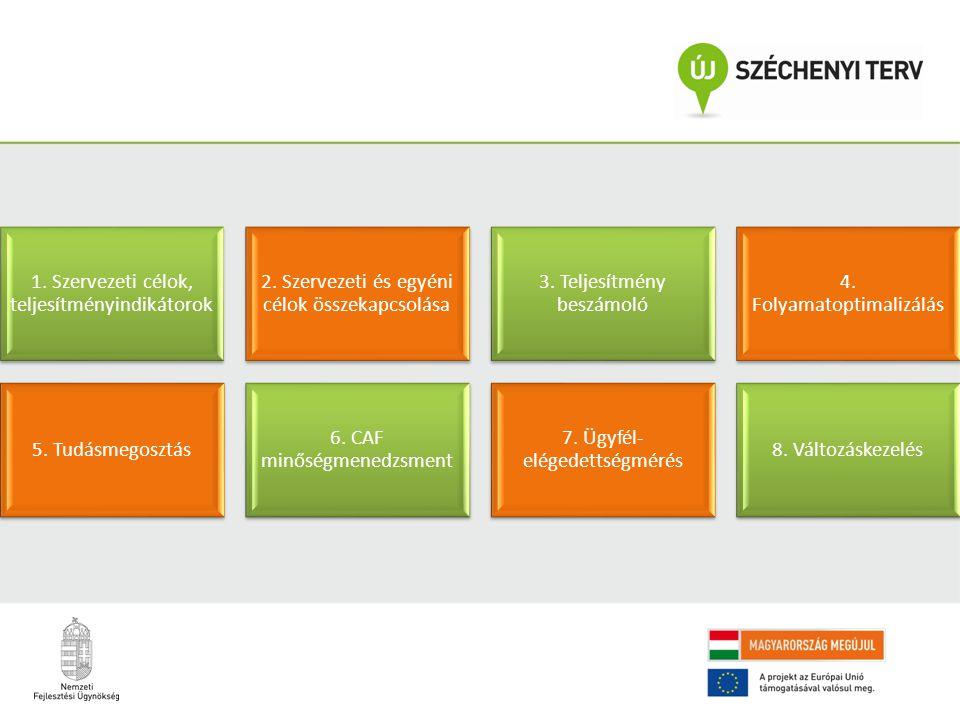 1. Szervezeti célok, teljesítményindikátorok 2. Szervezeti és egyéni célok összekapcsolása 3. Teljesítmény beszámoló 4. Folyamatoptimalizálás 5. Tudás