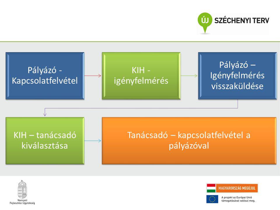 Kapcsolat szervezetfejlesztes@kih.gov.hu Módszertanok Magyaryprogram.kormany.hu/szervezetfejlesztesi -modszertanok