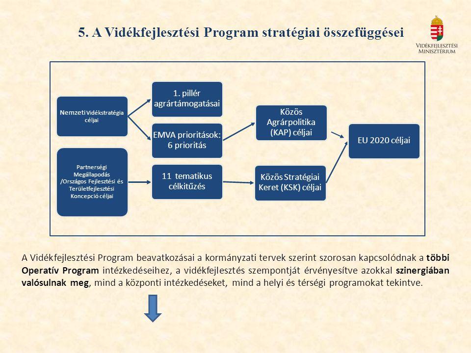 5. A Vidékfejlesztési Program stratégiai összefüggései A Vidékfejlesztési Program beavatkozásai a kormányzati tervek szerint szorosan kapcsolódnak a t