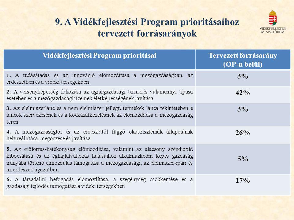 9. A Vidékfejlesztési Program prioritásaihoz tervezett forrásarányok Vidékfejlesztési Program prioritásaiTervezett forrásarány (OP-n belül) 1. A tudás