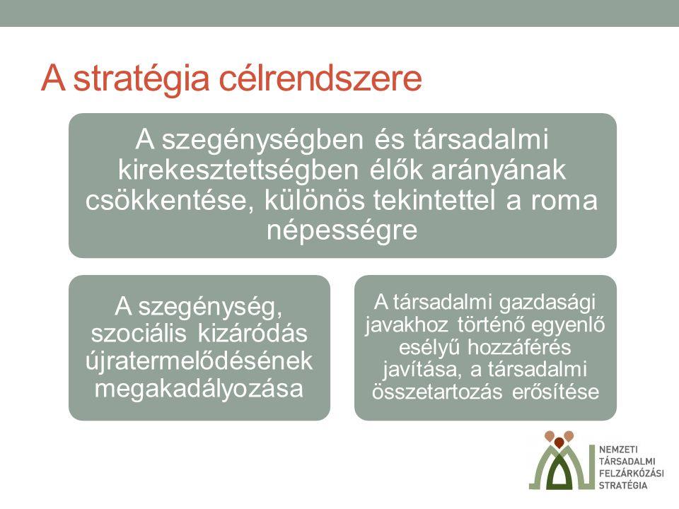 A stratégia célrendszere A szegénységben és társadalmi kirekesztettségben élők arányának csökkentése, különös tekintettel a roma népességre A szegénys