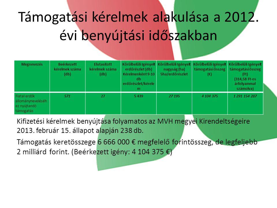 Támogatási kérelmek alakulása a 2012. évi benyújtási időszakban Kifizetési kérelmek benyújtása folyamatos az MVH megyei Kirendeltségeire 2013. február