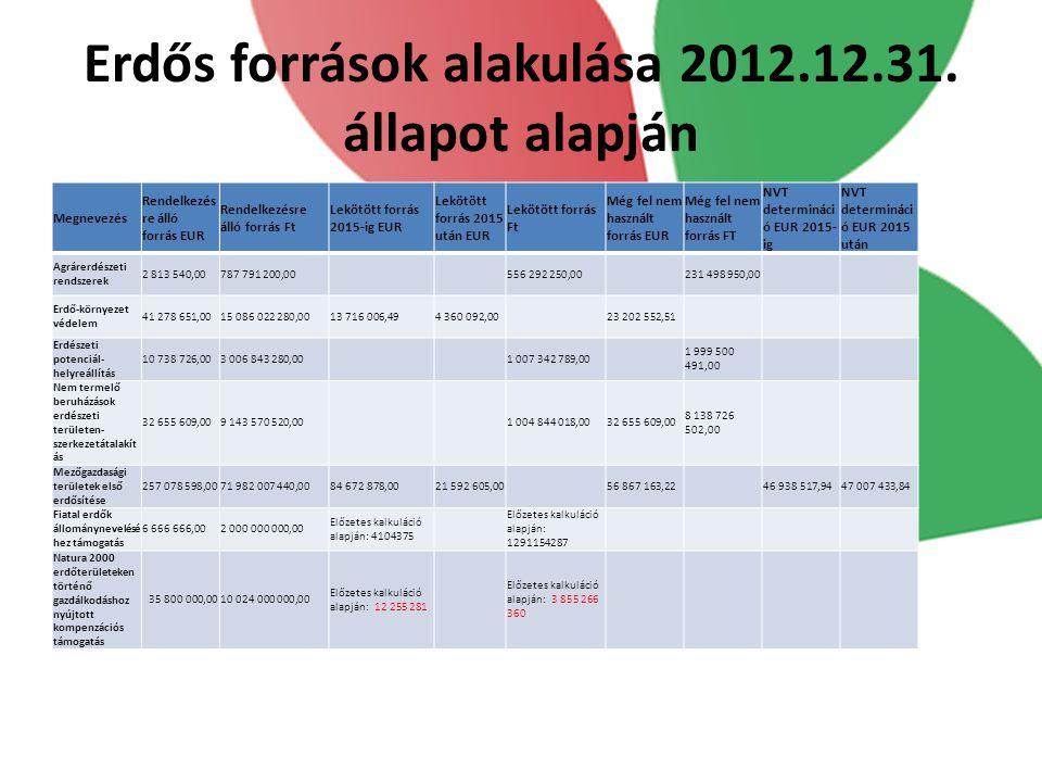 Erdős források alakulása 2012.12.31. állapot alapján Megnevezés Rendelkezés re álló forrás EUR Rendelkezésre álló forrás Ft Lekötött forrás 2015-ig EU