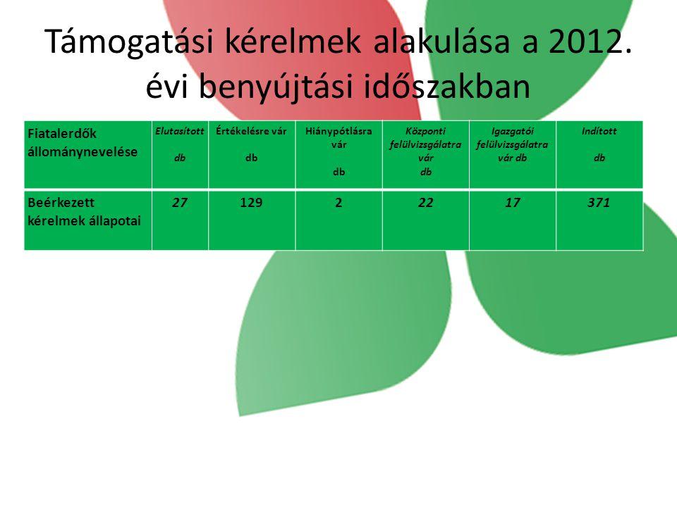 Támogatási kérelmek alakulása a 2012. évi benyújtási időszakban Fiatalerdők állománynevelése Elutasított db Értékelésre vár db Hiánypótlásra vár db Kö