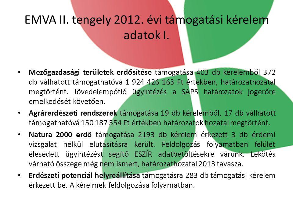 EMVA II. tengely 2012. évi támogatási kérelem adatok I. Mezőgazdasági területek erdősítése támogatása 403 db kérelemből 372 db válhatott támogathatóvá