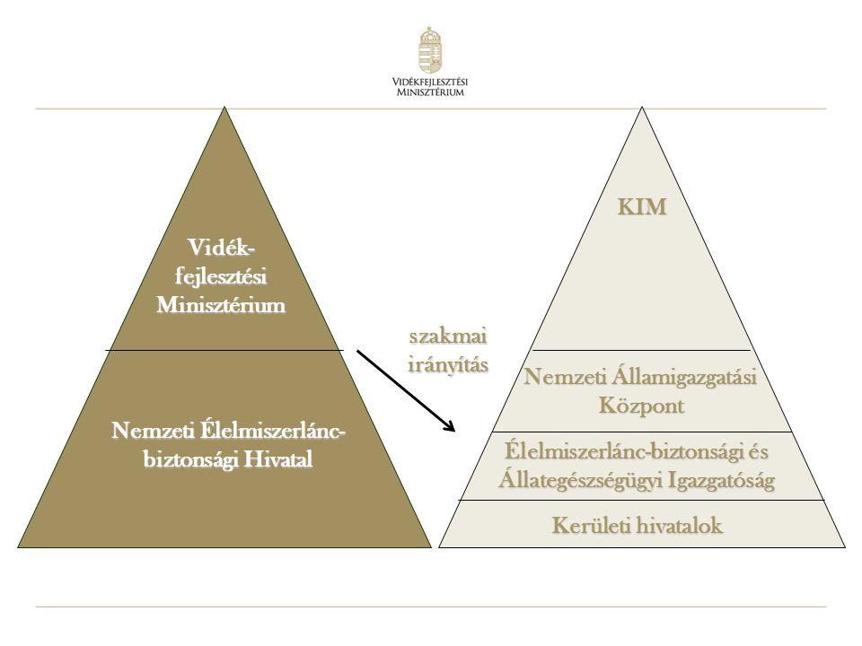 33 Vidék- fejlesztési Minisztérium Nemzeti Élelmiszerlánc- biztonsági Hivatal szakmai irányítás KIM Nemzeti Államigazgatási Központ Élelmiszerlánc-biz