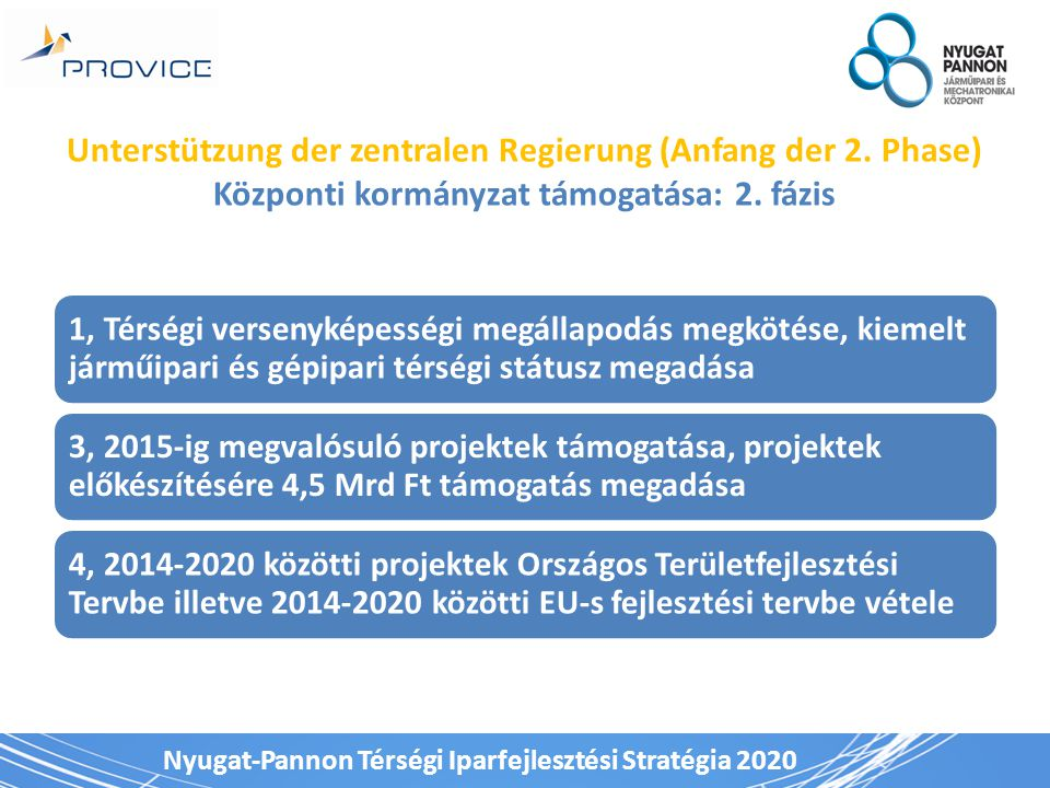 Nyugat-Pannon Térségi Iparfejlesztési Stratégia 2020 Unterstützung der zentralen Regierung (Anfang der 2. Phase) Központi kormányzat támogatása: 2. fá