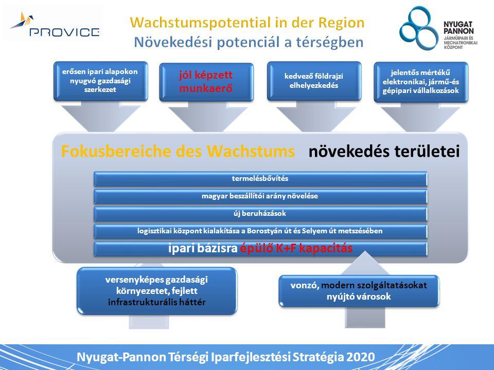 Nyugat-Pannon Térségi Iparfejlesztési Stratégia 2020 erősen ipari alapokon nyugvó gazdasági szerkezet jól képzett munkaerő kedvező földrajzi elhelyezkedés jelentős mértékű elektronikai, jármű-és gépipari vállalkozások Fokusbereiche des Wachstums növekedés területei termelésbővítésmagyar beszállítói arány növeléseúj beruházásoklogisztikai központ kialakítása a Borostyán út és Selyem út metszésében ipari bázisra épülő K+F kapacitás versenyképes gazdasági környezetet, fejlett infrastrukturális háttér vonzó, modern szolgáltatásokat nyújtó városok