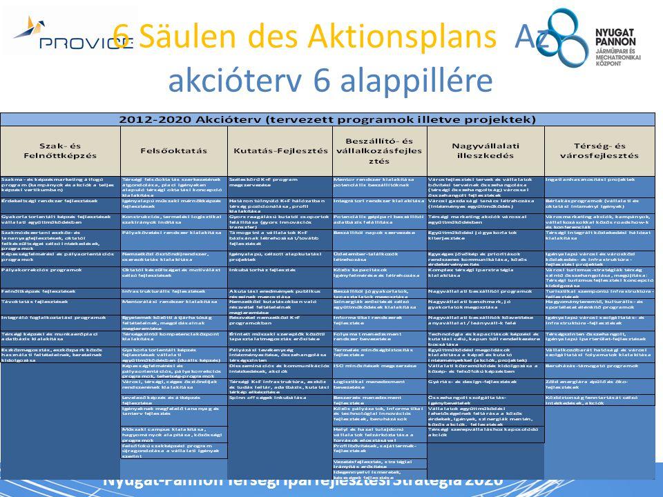 Nyugat-Pannon Térségi Iparfejlesztési Stratégia 2020 6 Säulen des Aktionsplans Az akcióterv 6 alappillére