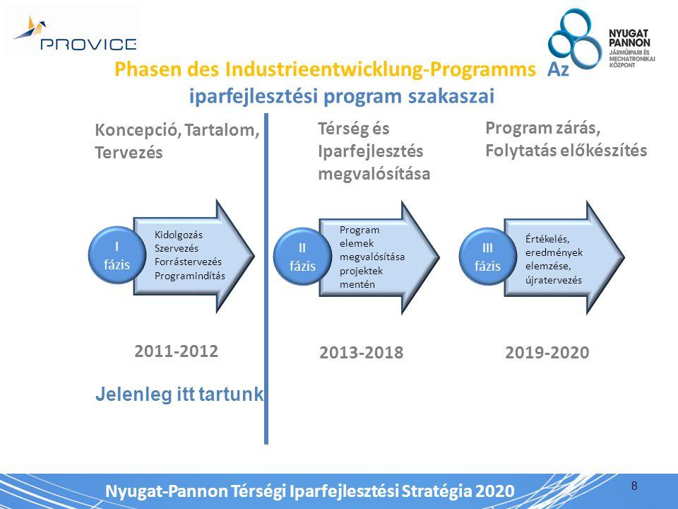Nyugat-Pannon Térségi Iparfejlesztési Stratégia 2020 Phasen des Industrieentwicklung-Programms Az iparfejlesztési program szakaszai 8 I fázis Kidolgozás Szervezés Forrástervezés Programindítás 2011-2012 Koncepció, Tartalom, Tervezés II fázis Program elemek megvalósítása projektek mentén 2013-2018 Térség és Iparfejlesztés megvalósítása III fázis Értékelés, eredmények elemzése, újratervezés 2019-2020 Program zárás, Folytatás előkészítés Jelenleg itt tartunk!