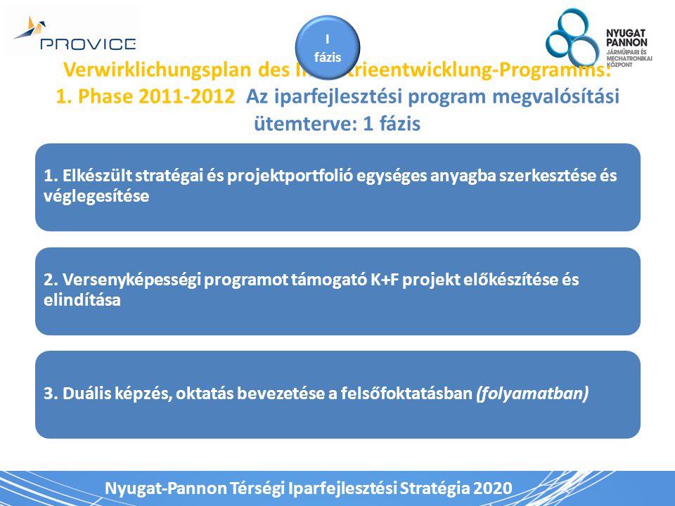 Nyugat-Pannon Térségi Iparfejlesztési Stratégia 2020 1.