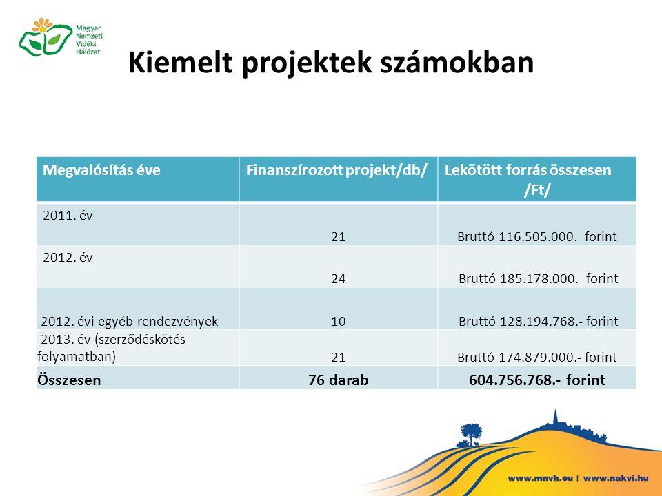 Kiemelt projektek számokban Megvalósítás éveFinanszírozott projekt/db/Lekötött forrás összesen /Ft/ 2011.