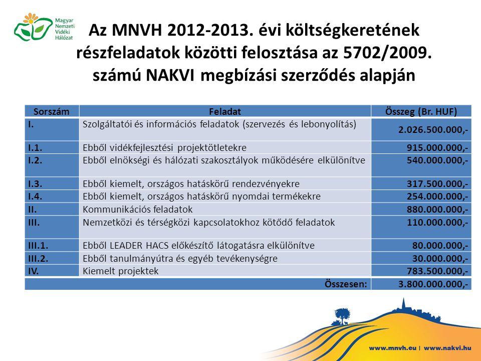 Az MNVH 2012-2013. évi költségkeretének részfeladatok közötti felosztása az 5702/2009.