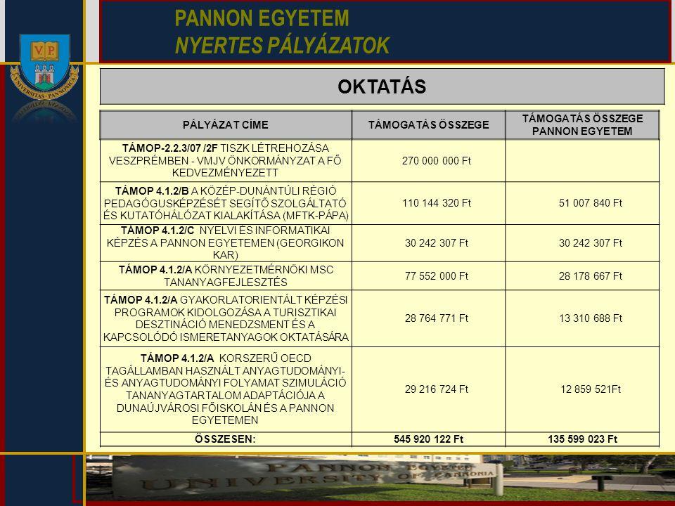 OKTATÁS PANNON EGYETEM NYERTES PÁLYÁZATOK PÁLYÁZAT CÍMETÁMOGATÁS ÖSSZEGE TÁMOGATÁS ÖSSZEGE PANNON EGYETEM TÁMOP-2.2.3/07 /2F TISZK LÉTREHOZÁSA VESZPRÉ