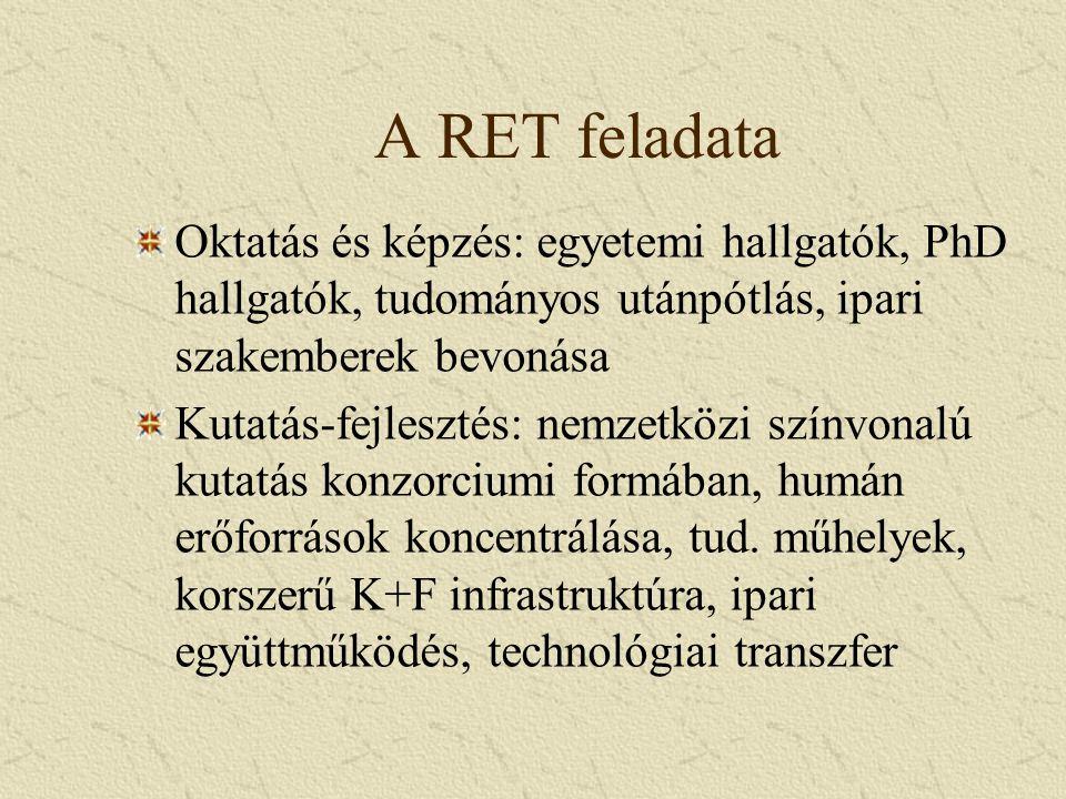 A RET feladata Oktatás és képzés: egyetemi hallgatók, PhD hallgatók, tudományos utánpótlás, ipari szakemberek bevonása Kutatás-fejlesztés: nemzetközi színvonalú kutatás konzorciumi formában, humán erőforrások koncentrálása, tud.