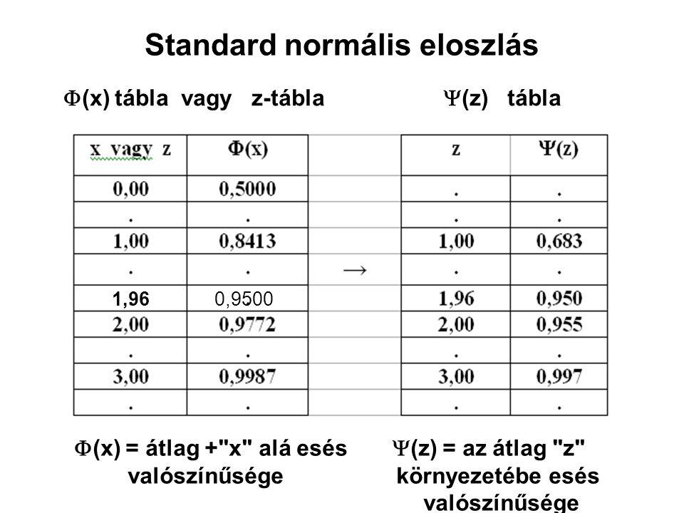Standard normális eloszlás  (x) = átlag +