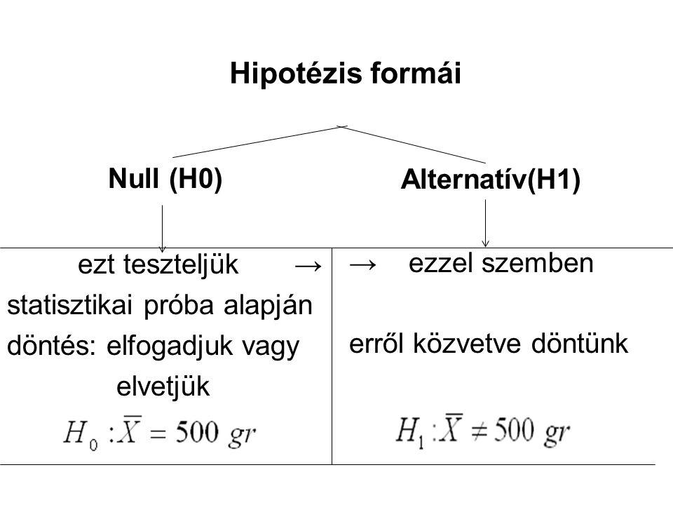 Hipotézis formái Null (H0) ezt teszteljük → statisztikai próba alapján döntés: elfogadjuk vagy elvetjük Alternatív(H1) → ezzel szemben erről közvetve