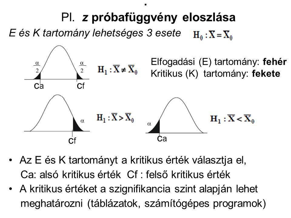 . Pl. z próbafüggvény eloszlása E és K tartomány lehetséges 3 esete Az E és K tartományt a kritikus érték választja el, Ca: alsó kritikus érték Cf : f