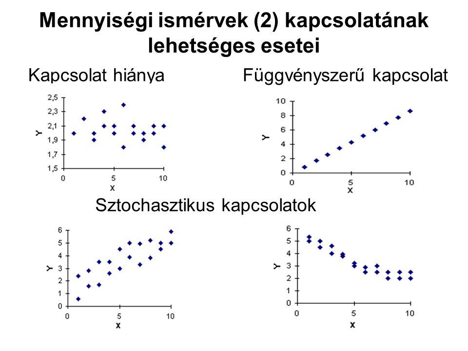 Mennyiségi ismérvek (2) kapcsolatának lehetséges esetei Kapcsolat hiánya Függvényszerű kapcsolat Sztochasztikus kapcsolatok