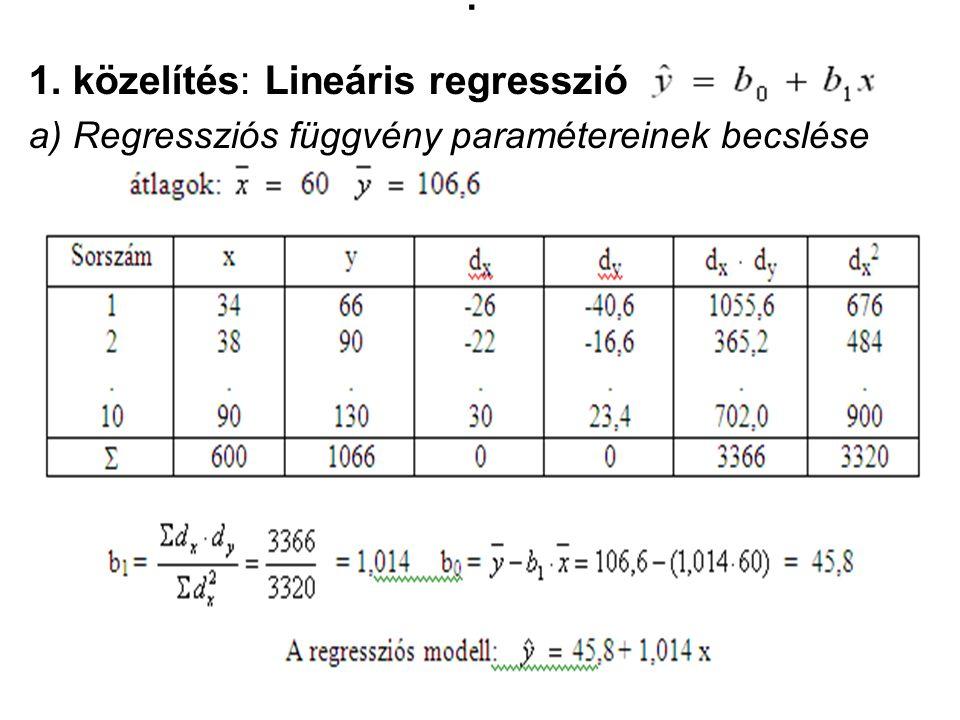 . 1. közelítés: Lineáris regresszió a) Regressziós függvény paramétereinek becslése