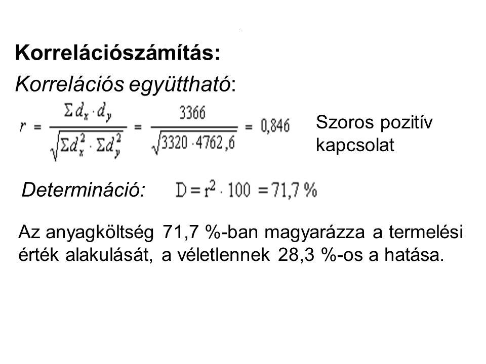 . Korrelációszámítás: Korrelációs együttható: Szoros pozitív kapcsolat Determináció: Az anyagköltség 71,7 %-ban magyarázza a termelési érték alakulásá