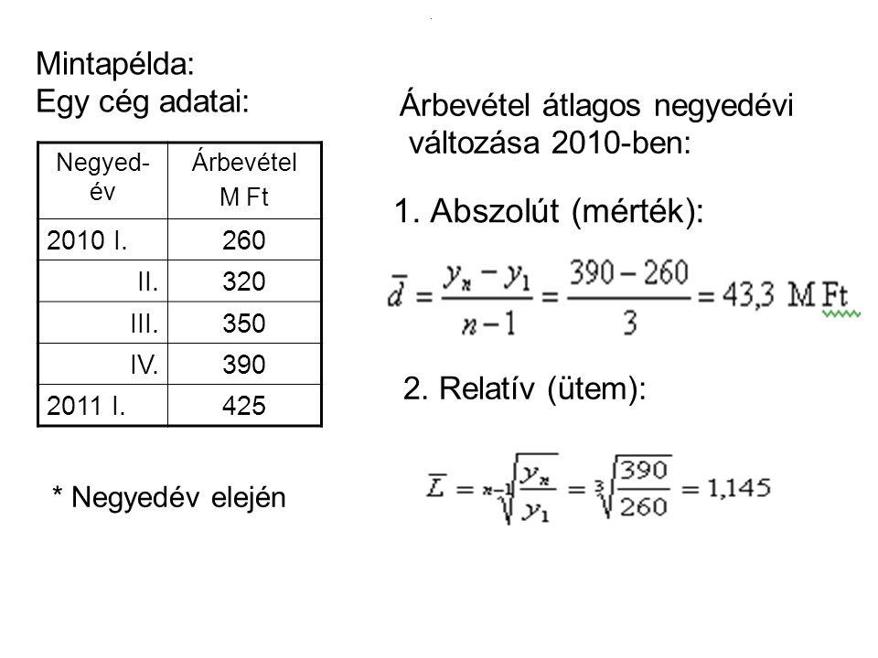 . 1. Abszolút (mérték): Negyed- év Árbevétel M Ft 2010 I.260 II.320 III.350 IV.390 2011 I.425 Mintapélda: Egy cég adatai: * Negyedév elején 2. Relatív