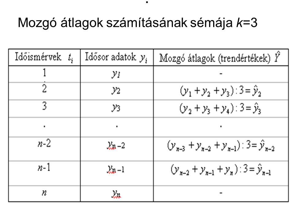. Mozgó átlagok számításának sémája k=3
