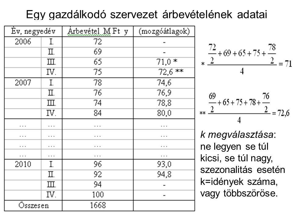 Egy gazdálkodó szervezet árbevételének adatai k megválasztása: ne legyen se túl kicsi, se túl nagy, szezonalitás esetén k=idények száma, vagy többször