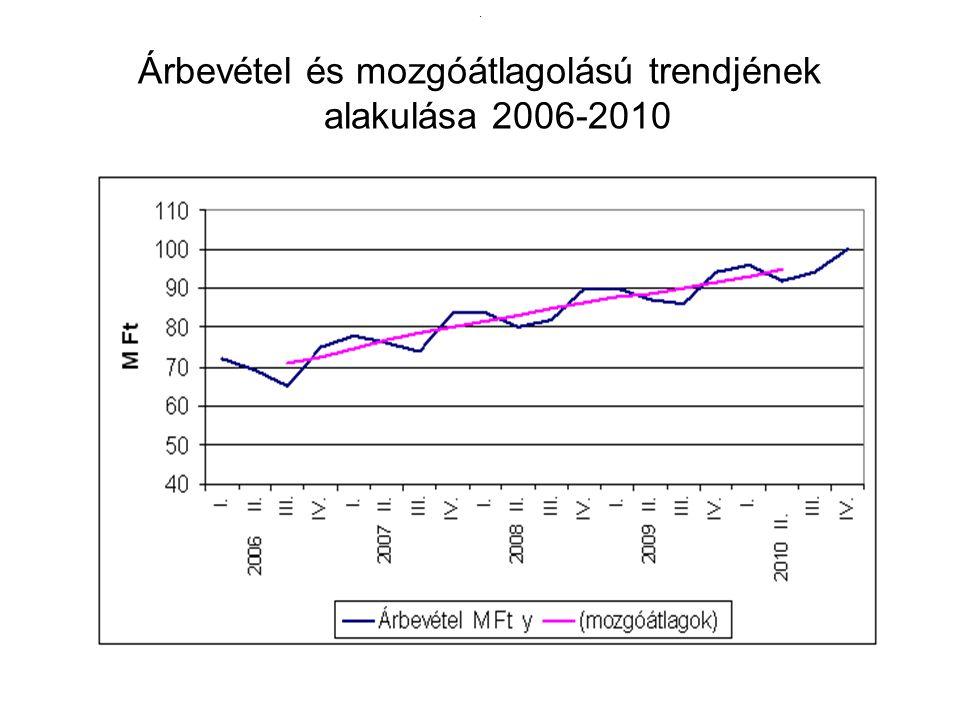 . Árbevétel és mozgóátlagolású trendjének alakulása 2006-2010