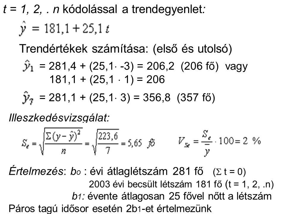 . t = 1, 2,. n kódolással a trendegyenlet: Trendértékek számítása: (első és utolsó) = 281,4 + (25,1  -3) = 206,2 (206 fő) vagy 181,1 + (25,1  1) = 2