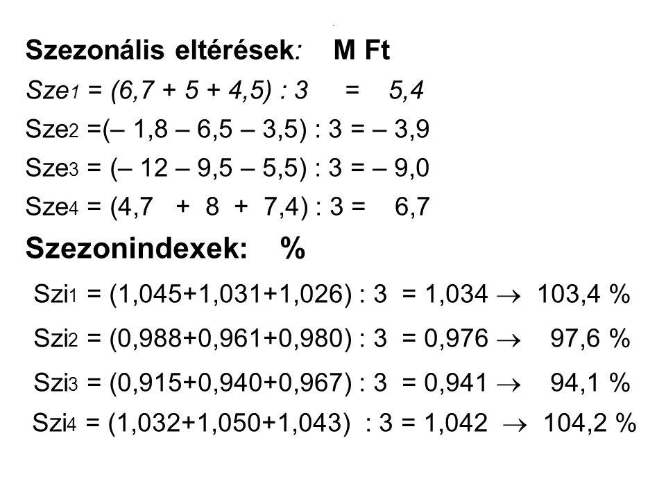 . Szezonális eltérések: M Ft Sze 1 = (6,7 + 5 + 4,5) : 3 = 5,4 Sze 2 =(– 1,8 – 6,5 – 3,5) : 3 = – 3,9 Sze 3 = (– 12 – 9,5 – 5,5) : 3 = – 9,0 Sze 4 = (