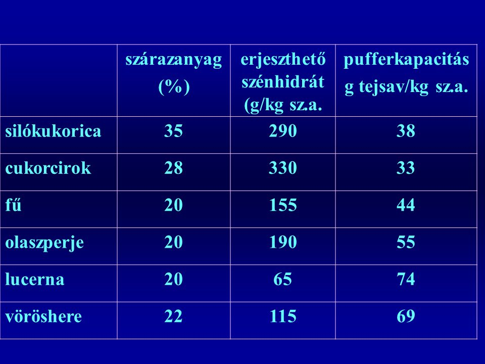 szárazanyag (%) erjeszthető szénhidrát (g/kg sz.a.